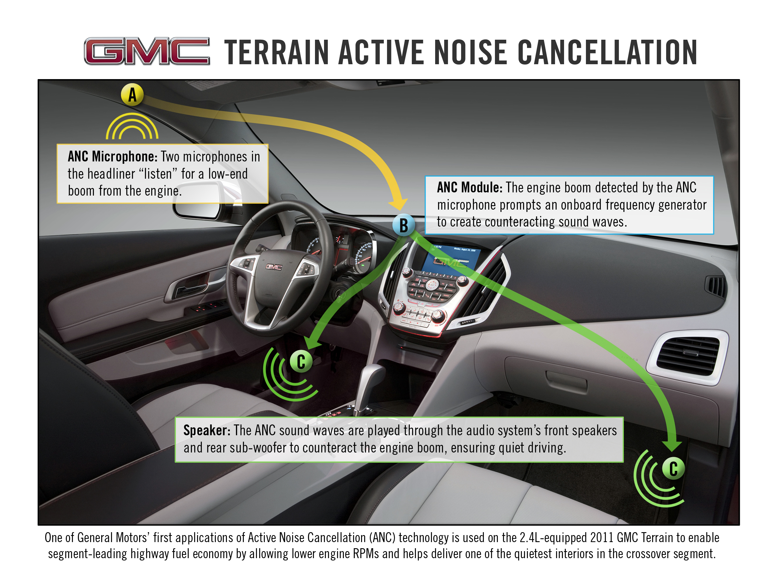 Gmc Columbia Sc >> GMC Terrain in Columbia SC Uses Noise Cancellation Technology